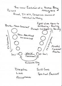 Internal evolution of a Human Being