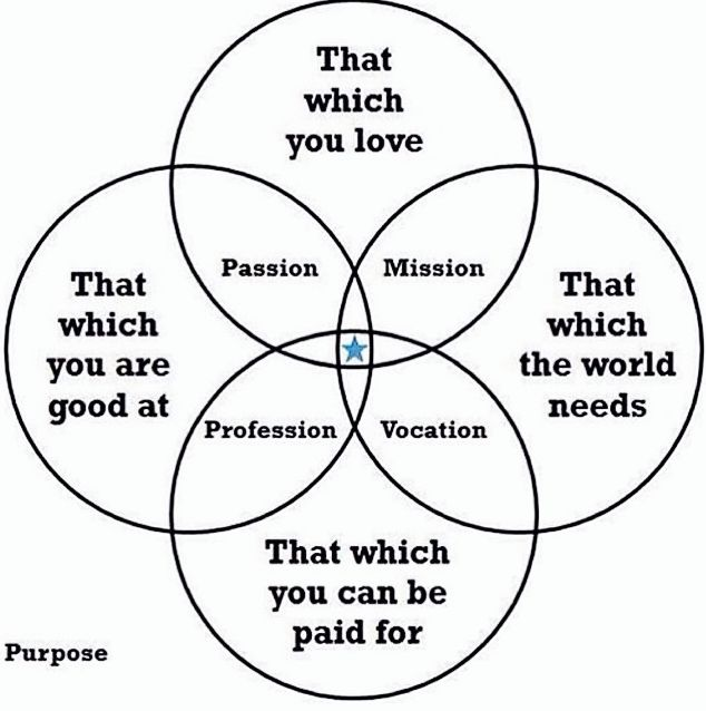purpose circles