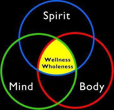 Mind Body Spirit Wellness Wholenss
